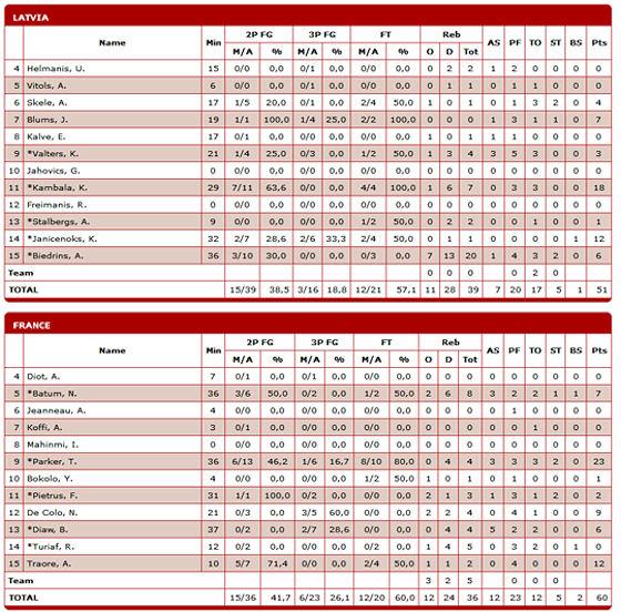 box-score-lettonie-france