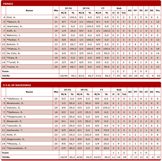 box-score-macedoine-france