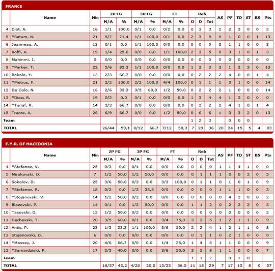 box-score-macedoine-france