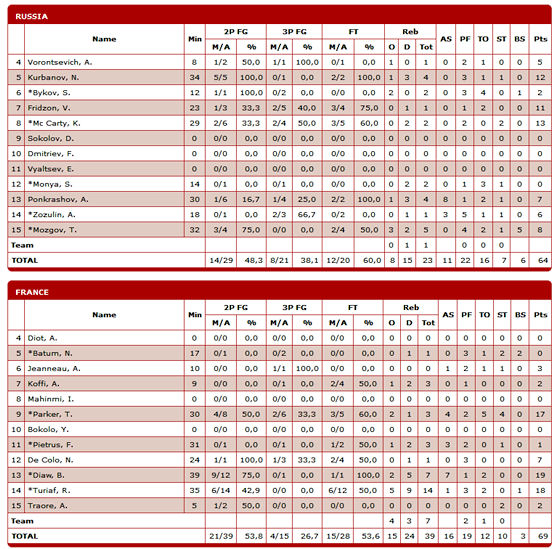 box-score-russie-france