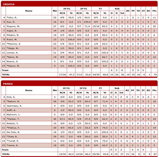 france-croatie-box-score