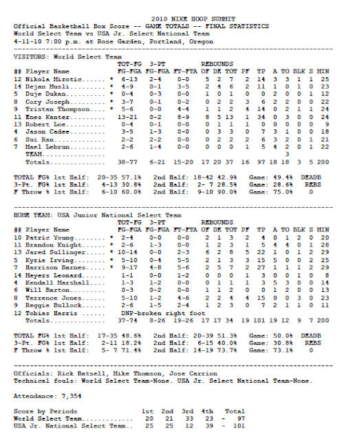 hoop-summit-box-score