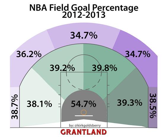 Pourcentage aux tirs