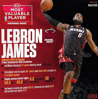 lebron James mvp 2013