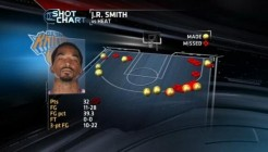 JR Smith face au Heat