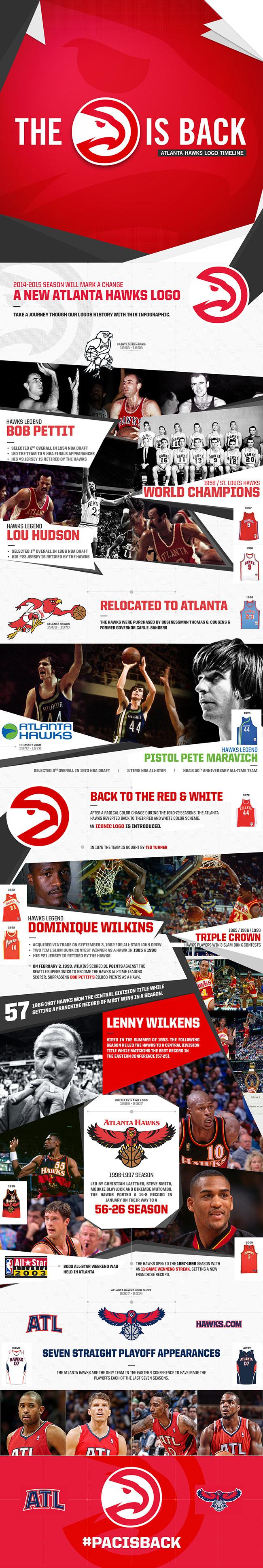 Histoire du logo des Hawks