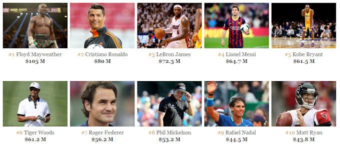 Forbes - Sportifs les plus riches en 2014