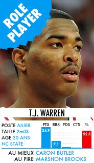 TJ Warren