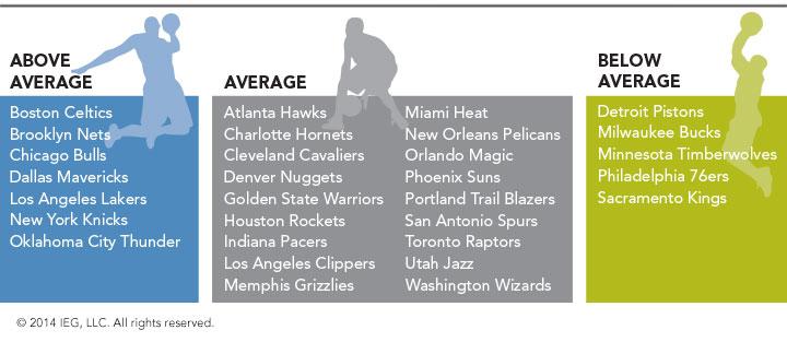 sponsoring par franchise NBA