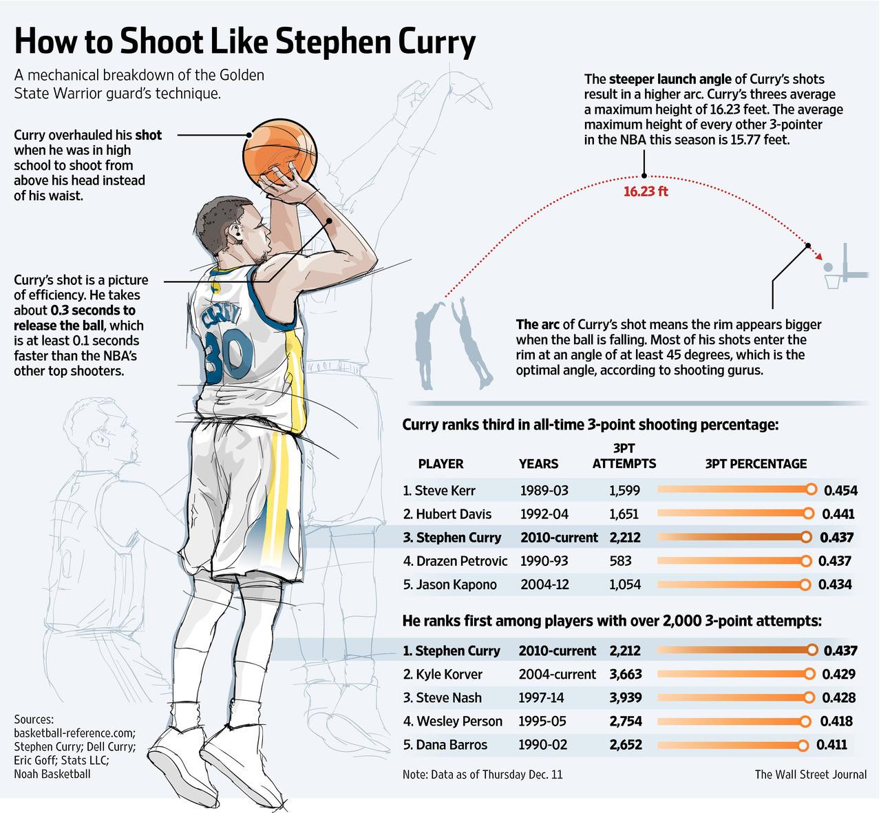 Les secrets du shoot de Stephen Curry