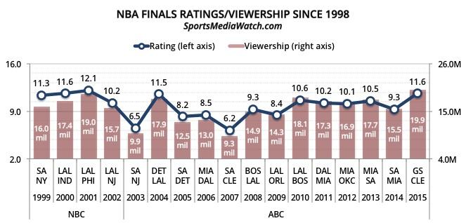 Télévision : les Finals les plus suivies depuis le dernier titre de Michael Jordan