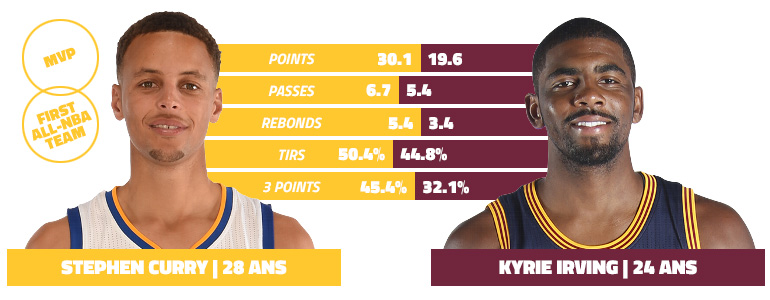 curry-irving