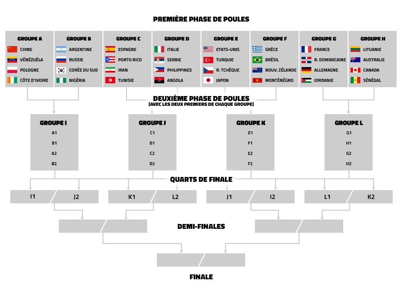 Favoris Horaires Formule La Presentation Complete De La Coupe Du Monde 2019 Basket Usa